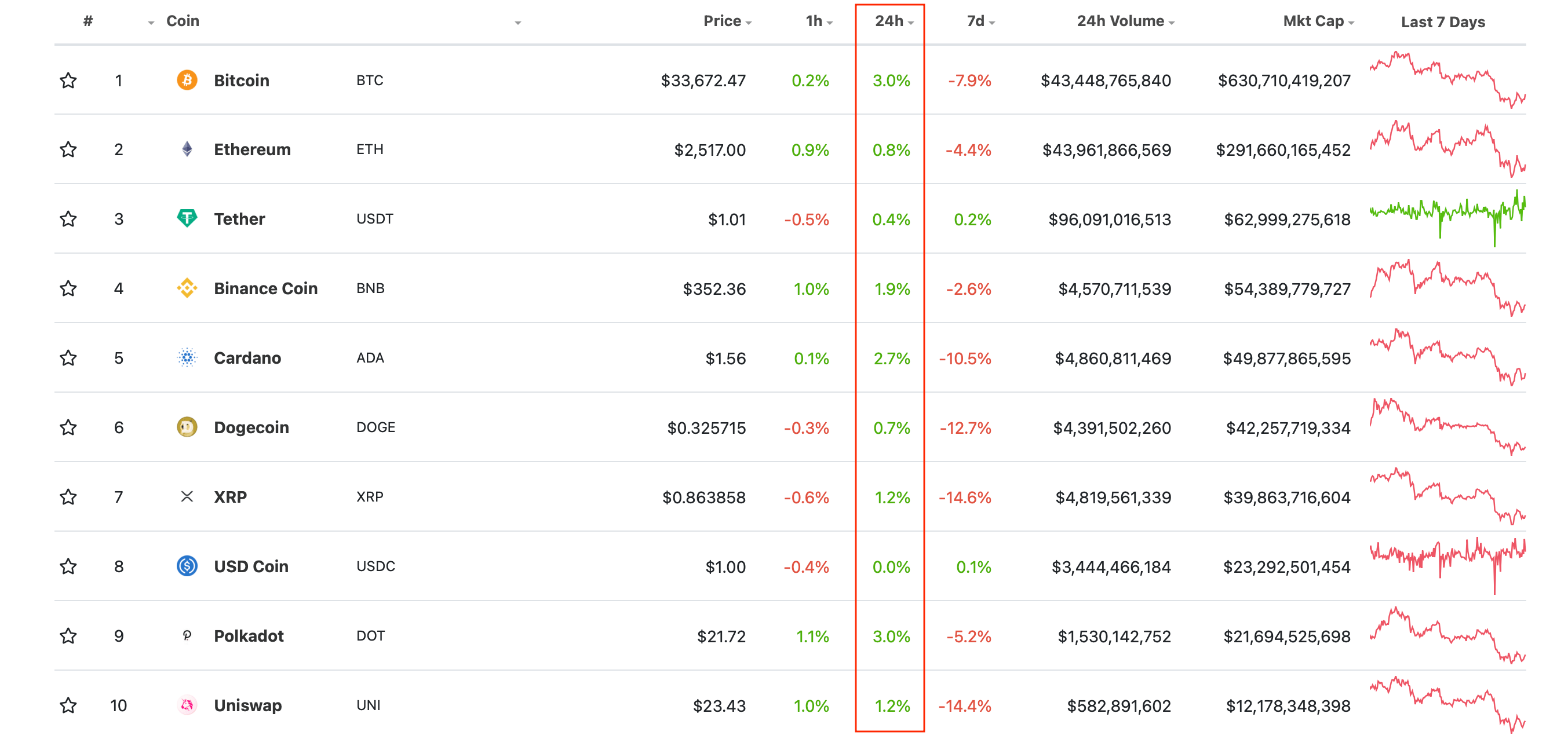 криптовалюты рейтинг биткоин