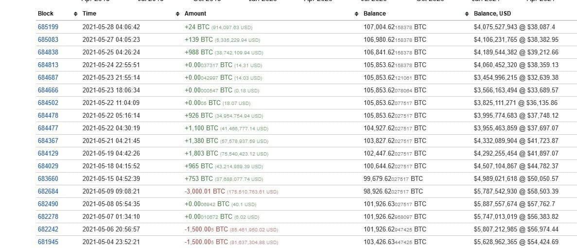 биткоин холдер криптовалюты