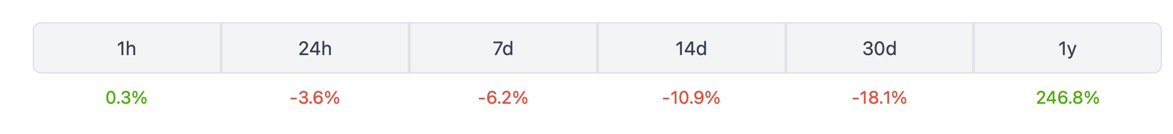 биткоин курс график