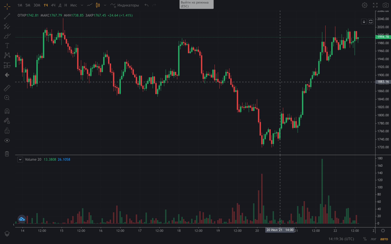 Bybit криптовалюты рынок