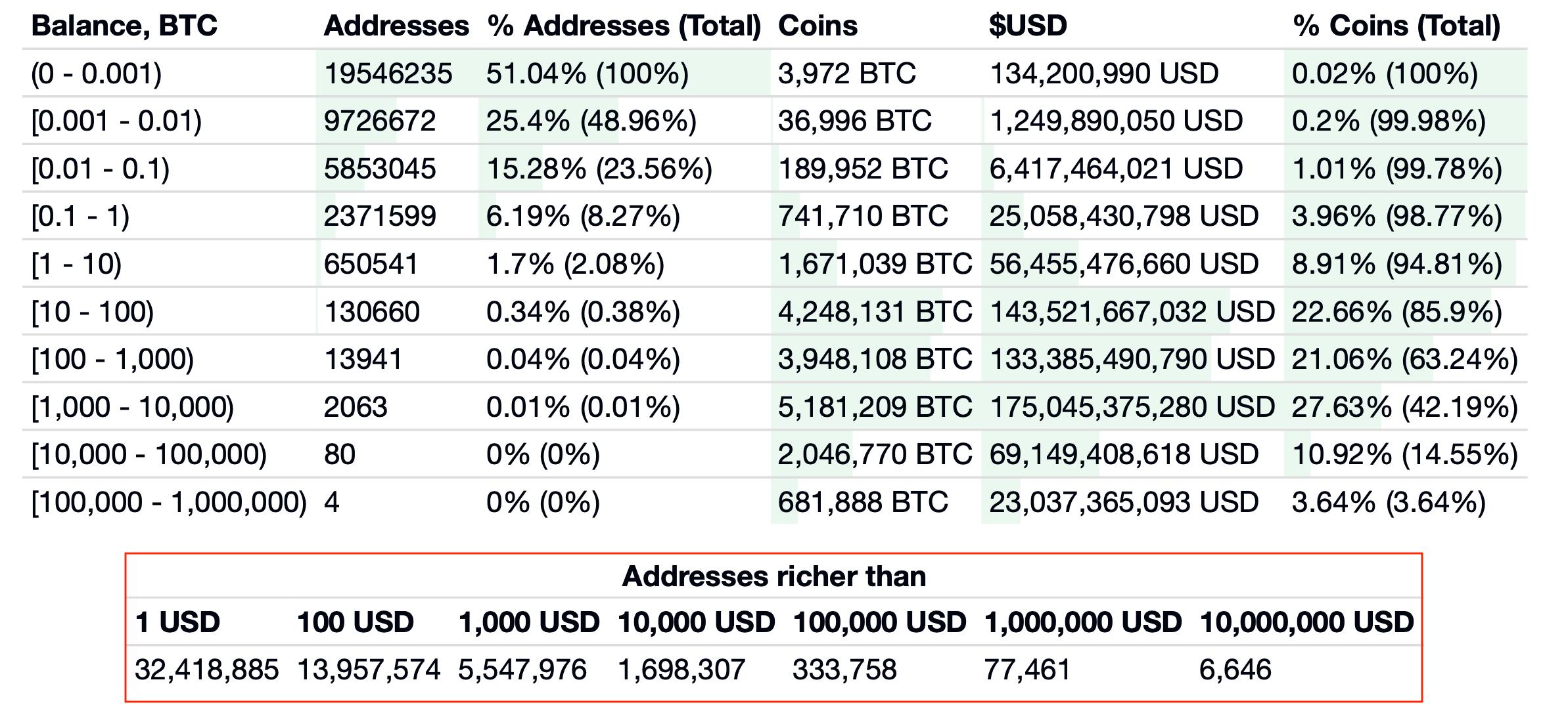 биткоин криптовалюта адреса