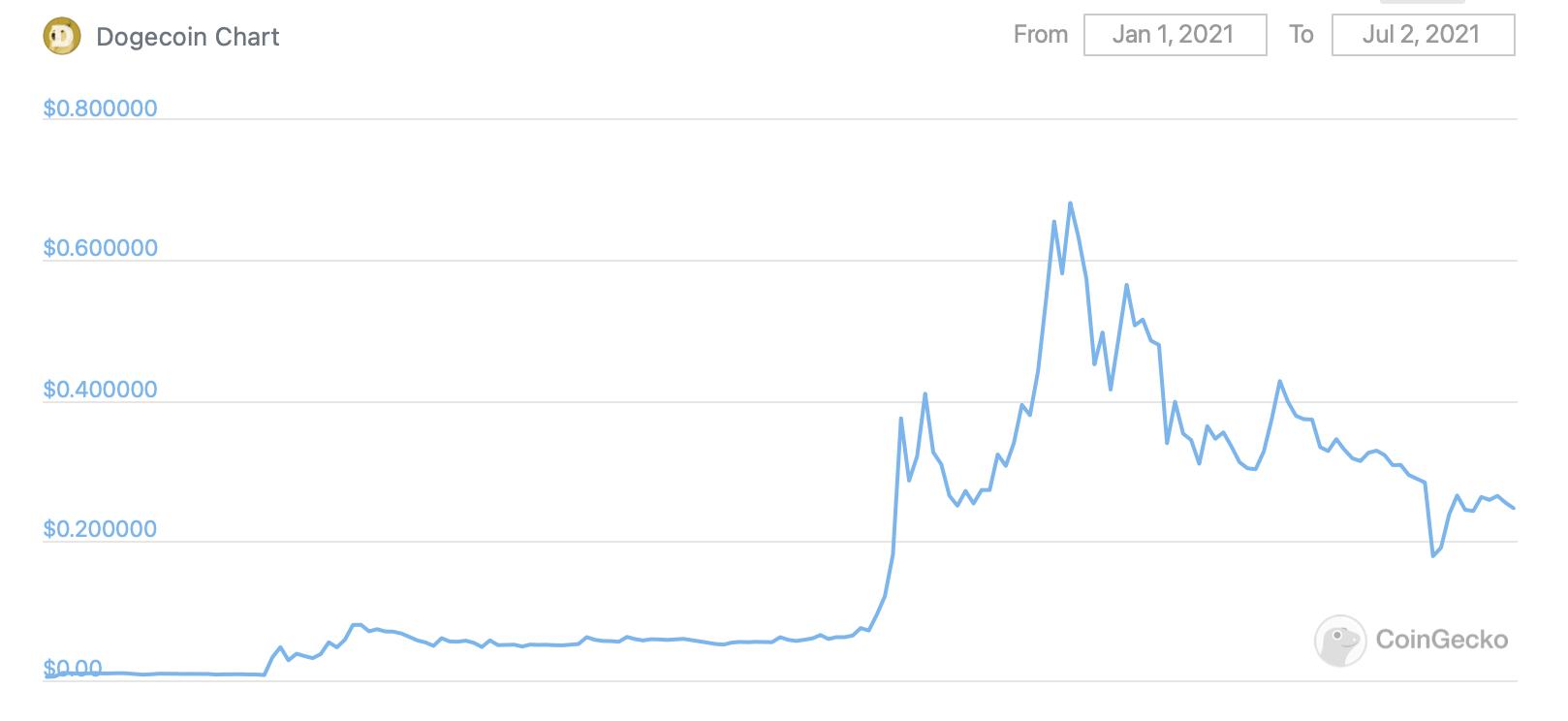 Dogecoin график 2021 год