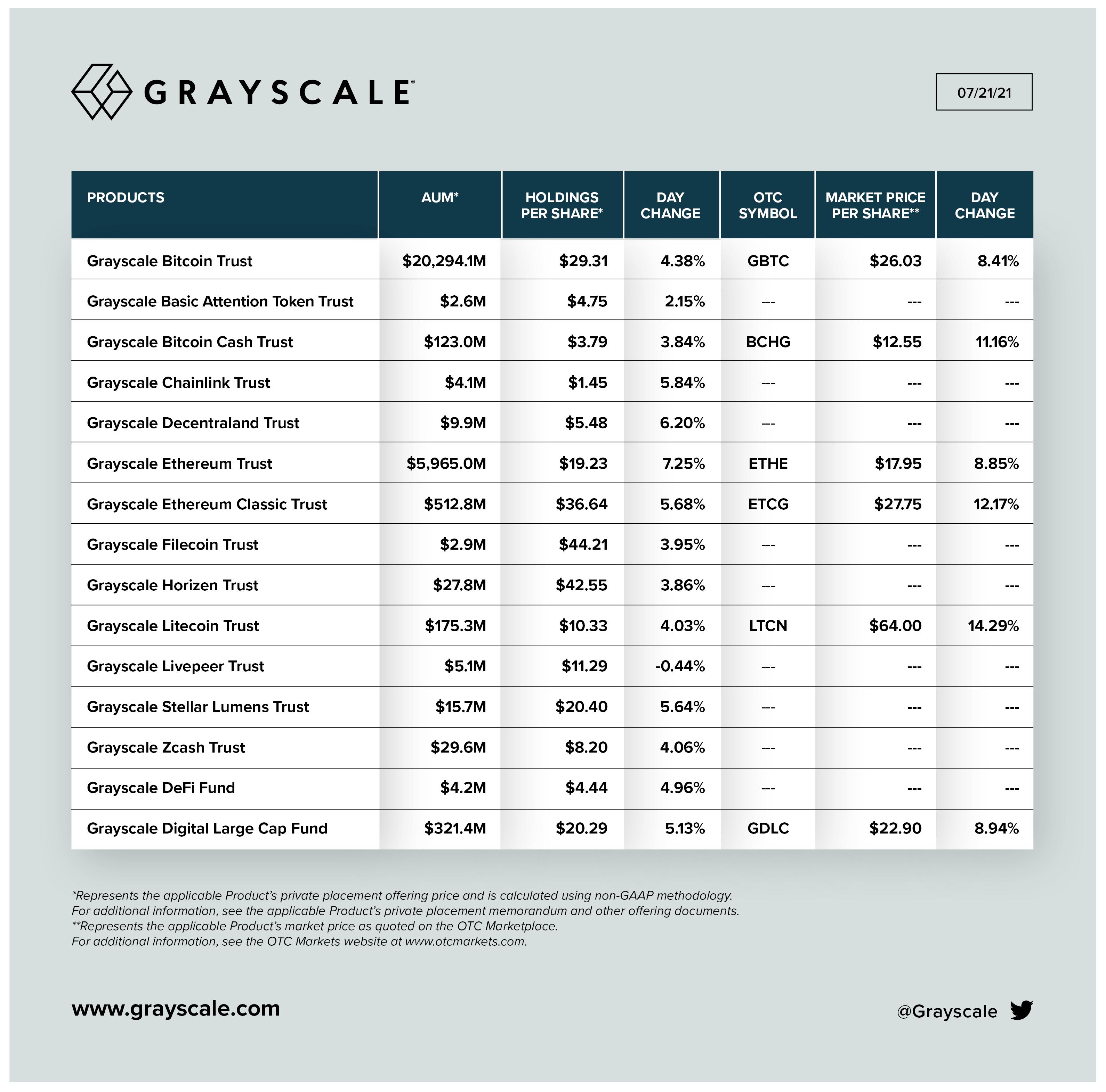 Grayscale криптовалюты инвестиции