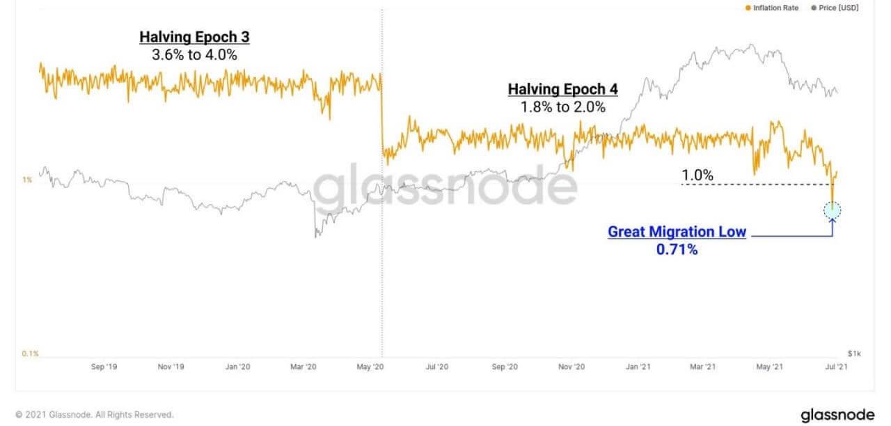 биткоин инфляция график