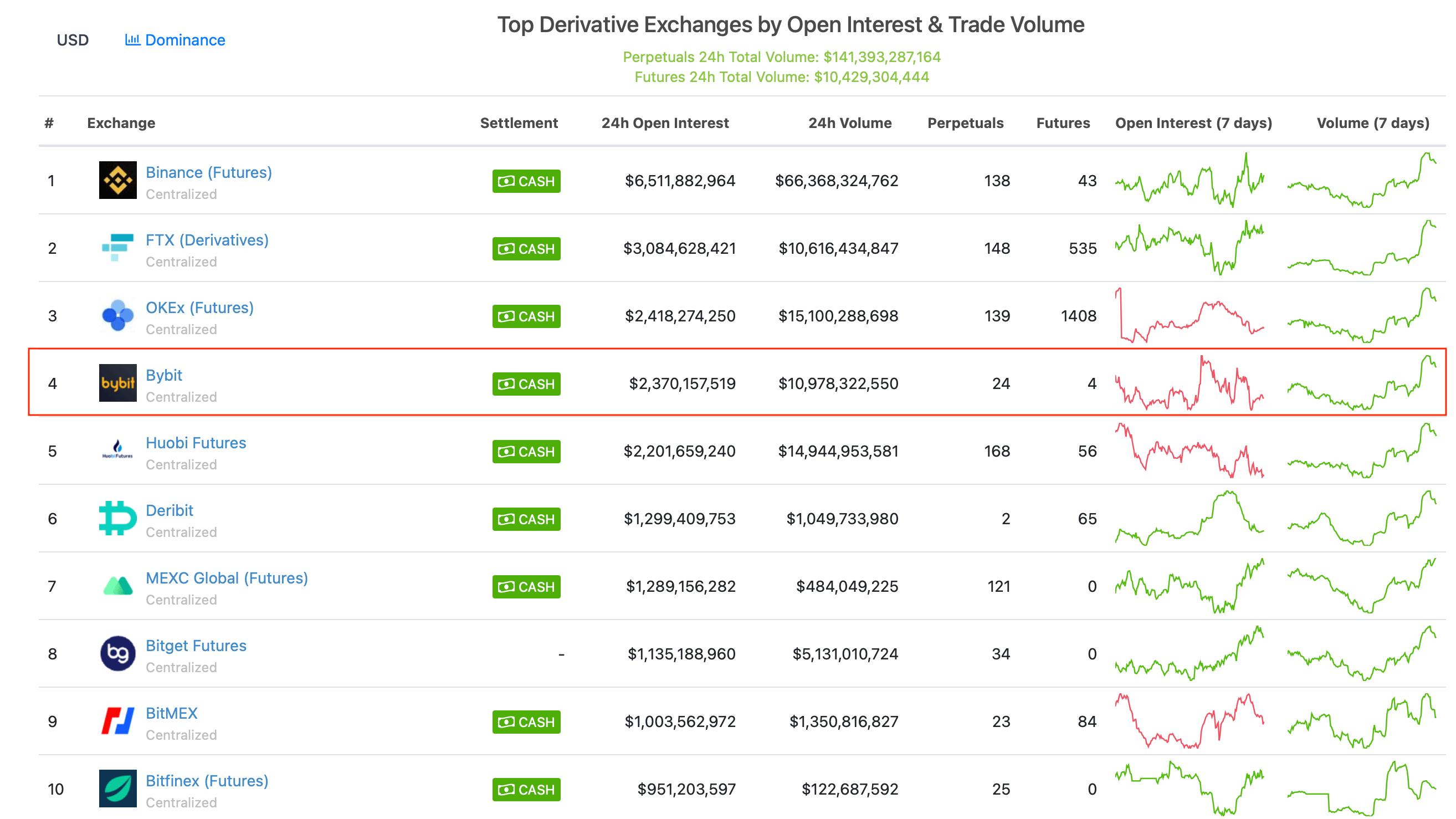 биржи криптовалюты рейтинг